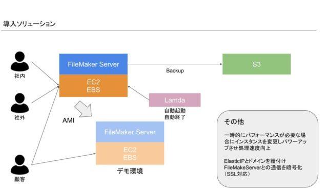 FileMaker 開発会社(Claris Partner)としてのAWS活用術